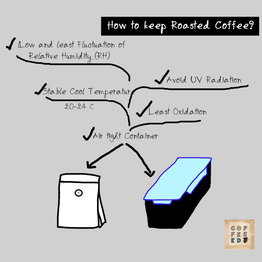 How to keep roasted coffee
