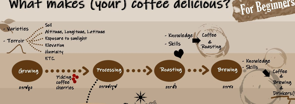 What makes ur coffee delicious